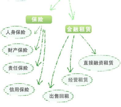 金融业树形图