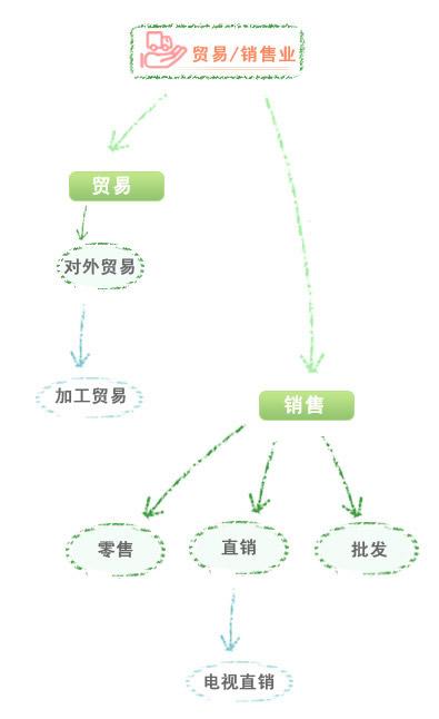 贸易树形图